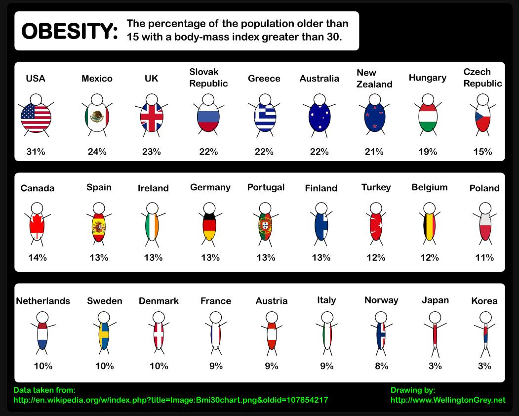 world-obesity-visualization